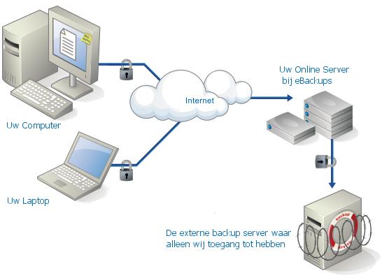 Online Backup Werking